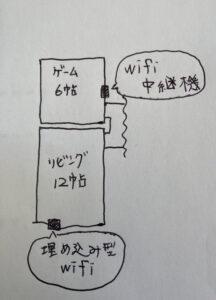 埋め込み型wifiと電波の届く範囲